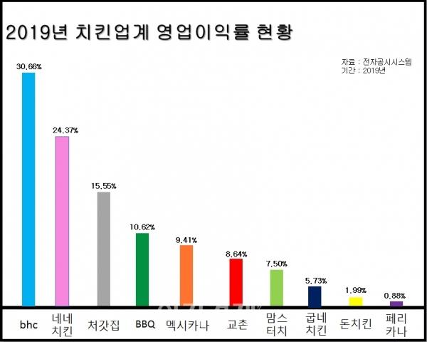 그래프=김보람 기자